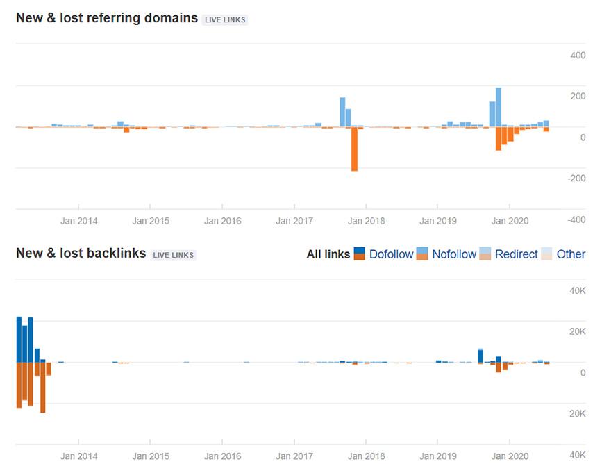Biểu đồ New & Lost Referring Domains và New & Lost Referring Backlinks