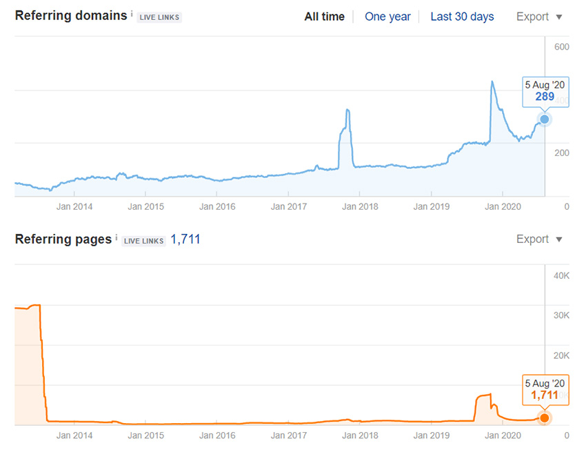 Biểu đồ Referring Domains và Referring Pages
