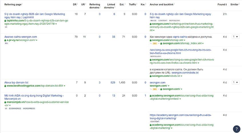 Bảng thống kê Backlinks mới nhất của website trên Ahrefs