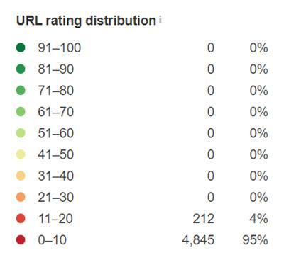 Thống kê URL Rating Distribution