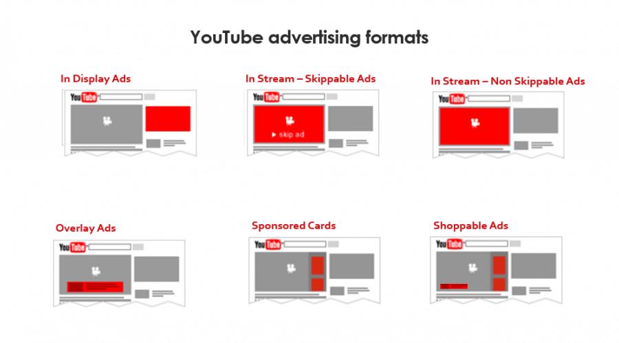 Các loại quảng cáo trên youtube