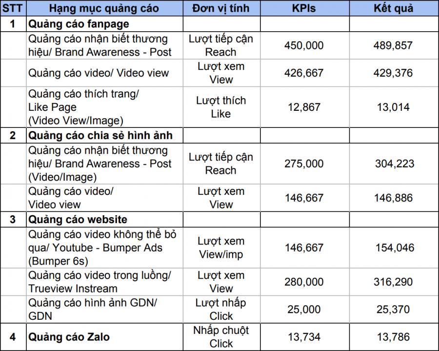 KPI và kết quả
