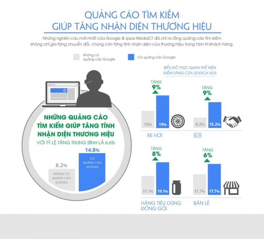 Quảng cáo tìm kiếm giúp tăng nhận diện
