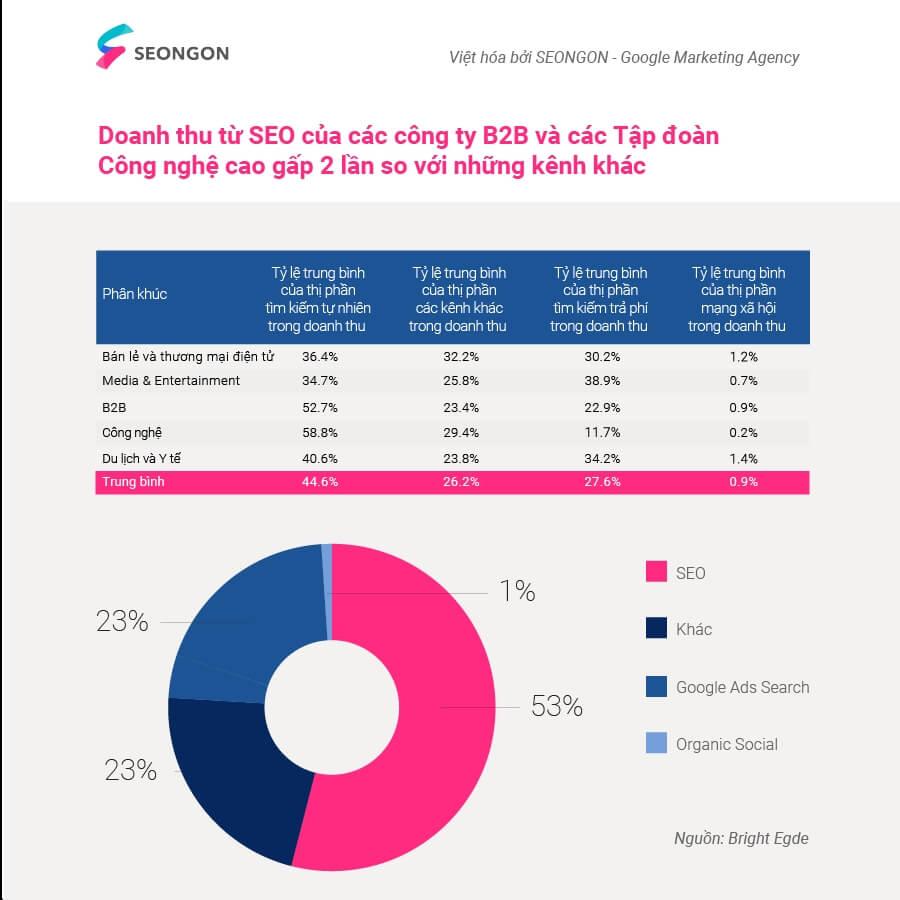 SEO chuyển đổi tốt hơn các phương thức online marketing khác