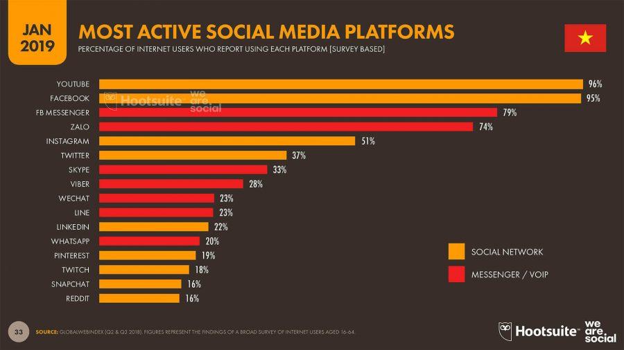 Số liệu thông kê các mạng xã hội phổ biến nhất tại Việt Nam