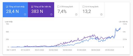 Traffic tăng trưởng vượt bậc chỉ sau 4 tháng áp dụng Entity SEO
