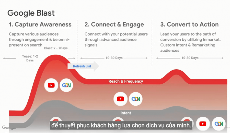 Google Blast