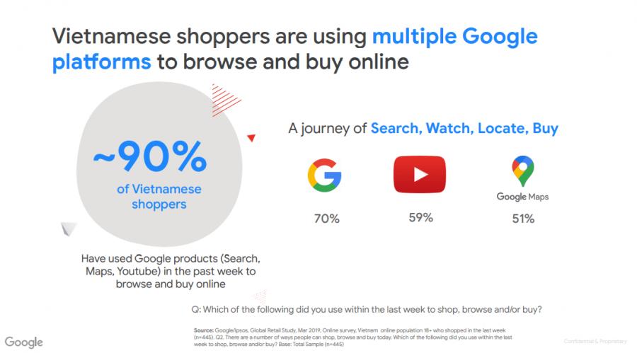 Người Việt Nam sử dụng các sản phẩm của Google để tìm kiếm sản phẩm