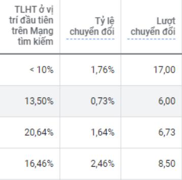 Tỷ lệ hiển thị ở vị trí đầu tiên trên mạng tìm kiếm không tương đồng với lượt chuyển đổi