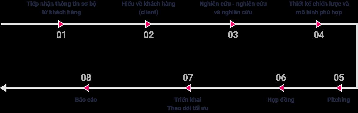 Quy trình digital marketing
