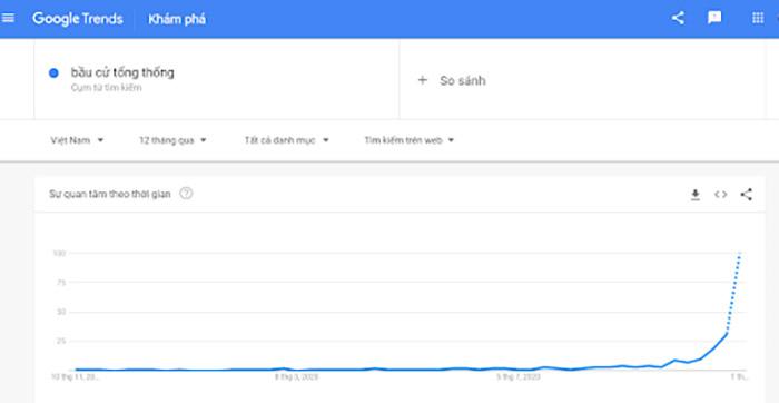 Kết quả từ google trends khi tìm kiếm từ khoá
