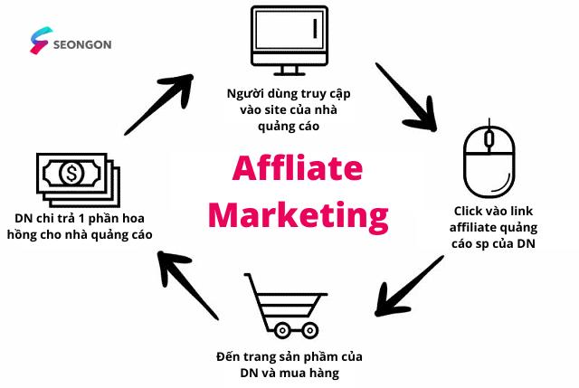 Affiliate marketing - HÌnh thức performance marketing phổ biến nhất