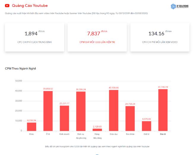 Chi phí quảng cáo Youtube