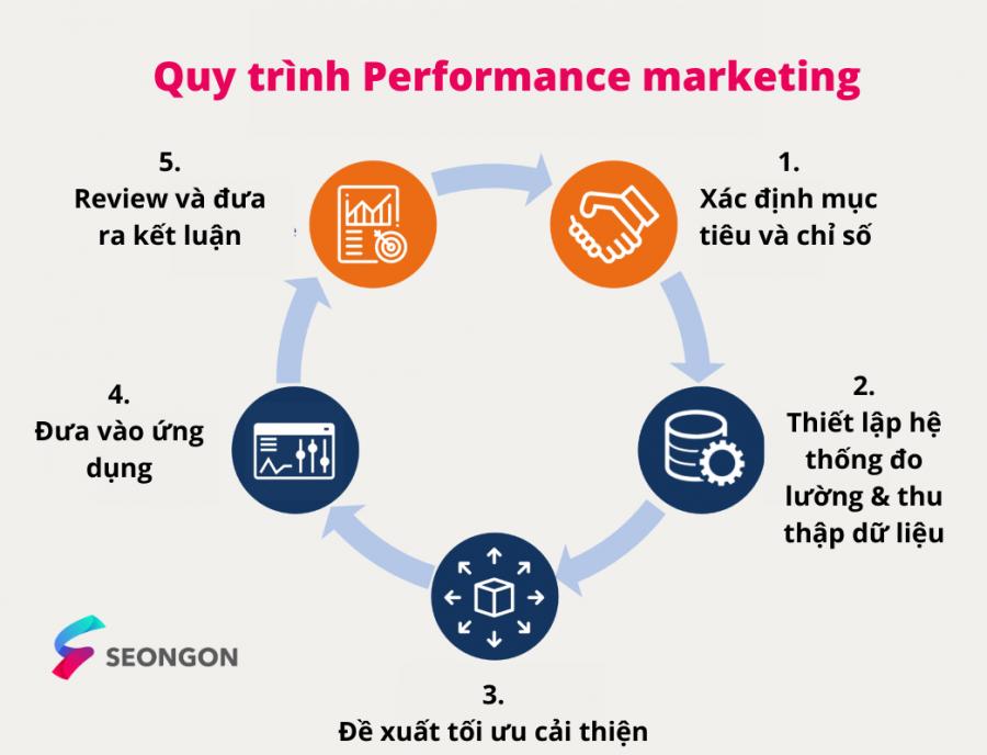 Quy trình tối ưu Performance marketing