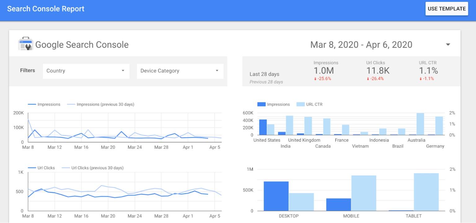 Công cụ theo dõi phân tích Google Data Studio