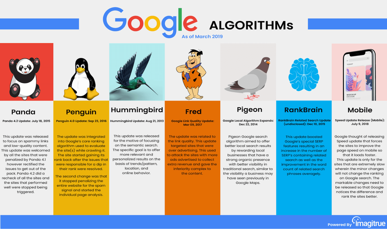 Tổng hợp thuật toán của Google