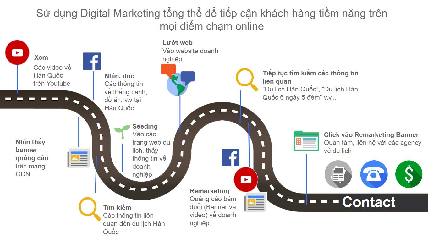 Tiếp cận khách hàng tiêm năng trên mọi điểm chạm online