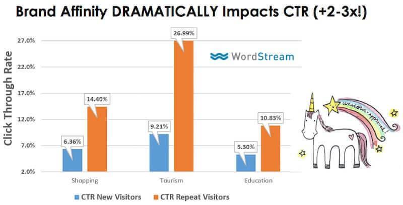 Branding ảnh hưởng đến kết quả CTR của SEO