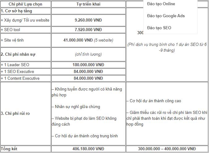 Chi phí làm SEO dự kiến