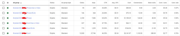 Một số chỉ số hiển thị cho tài liệu nhận được từ quy trình tạo Q.uảng cáo Youtube cho SEM