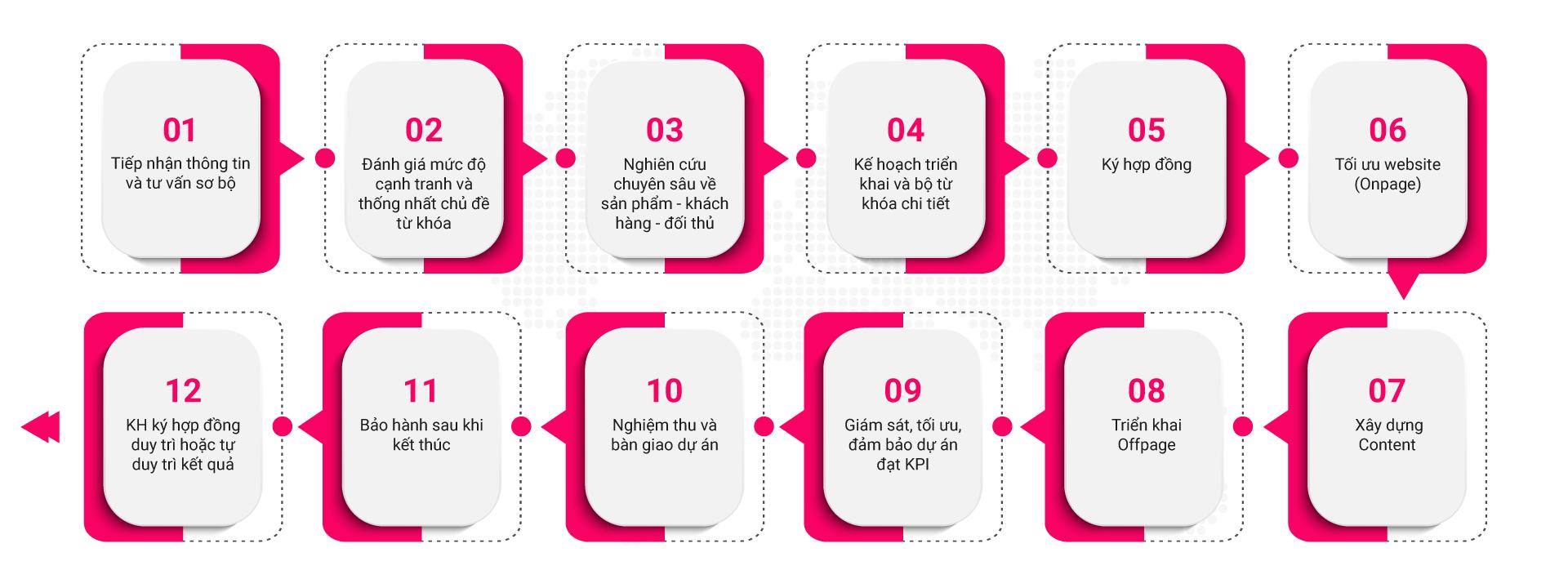 Quy trình báo giá dịch vụ seo website chuẩn