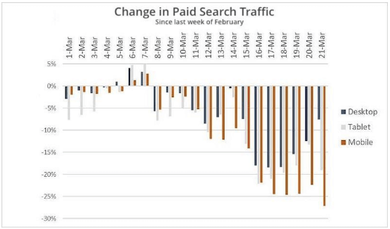 Lưu lượng truy cập tìm kiếm có trả tiền giảm mạnh trong thời kỳ COVID-19
