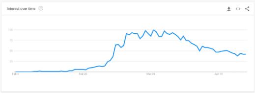 """Lượng tìm kiếm ngày càng giảm của cụm từ """"COVID-19"""""""