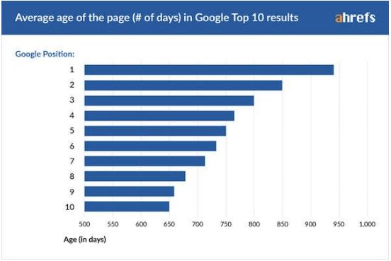 Tỉ lệ thuận giữa số tuổi trang và vị trí (trên trang đầu tiên của Google).