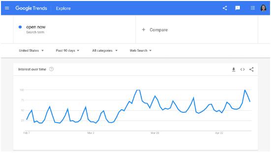 """Các tìm kiếm """"Open Now"""" đã gia tăng kể từ khi đại dịch bắt đầu."""