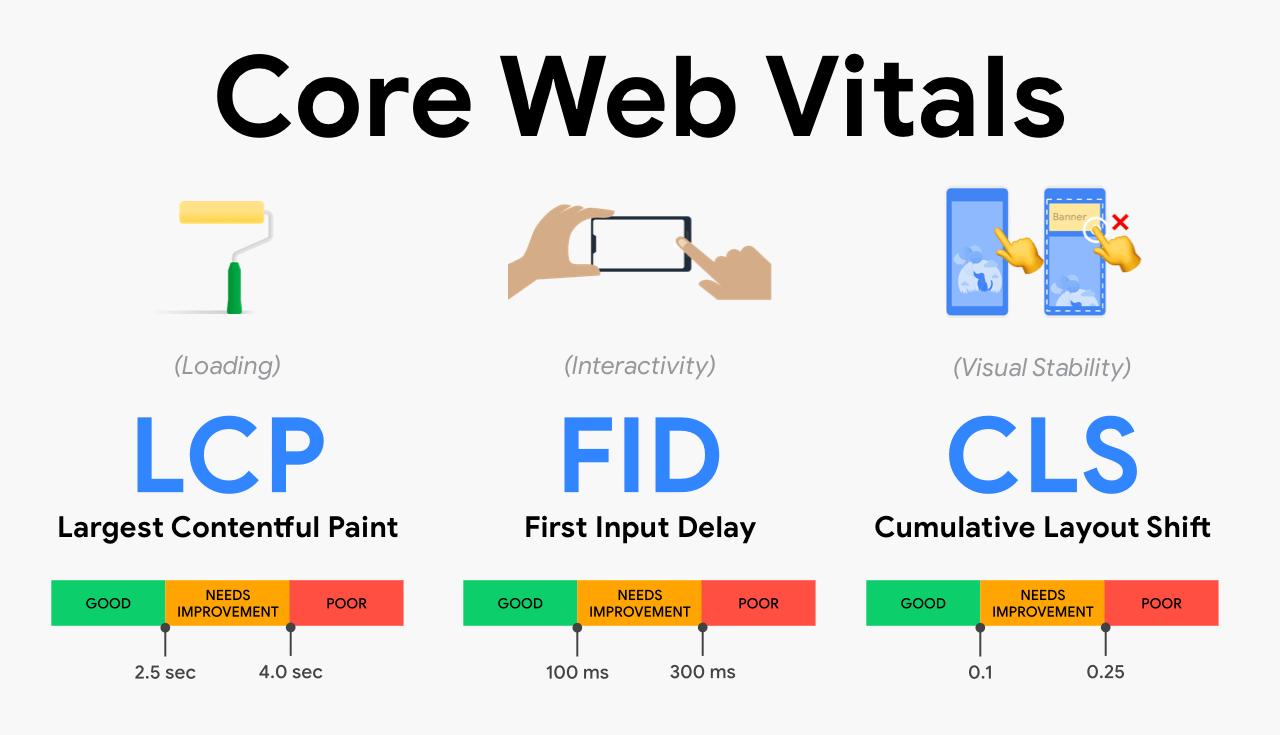Tổng quan về Core Web Vitals