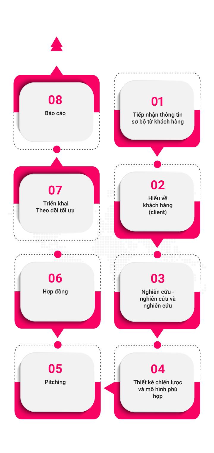 Quy trình digital marketing mobile