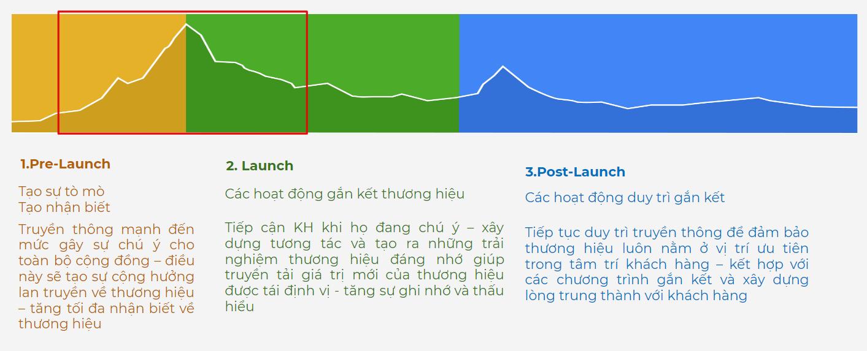 Tổng quát về mô hình launching