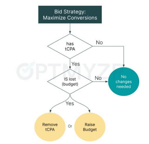 Mô hình hành động đối với chiến dịch đặt giá thầu để tối ưu hóa lượt chuyển đổi