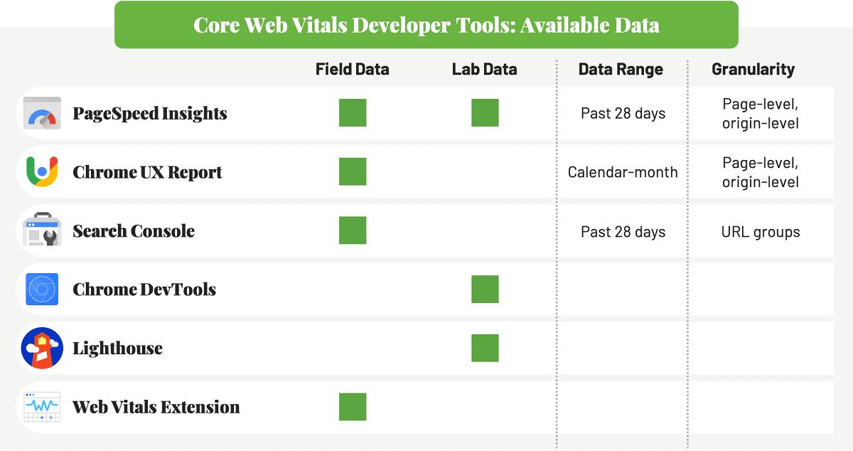 Các tool đo lường chỉ số Core Wev Vitals