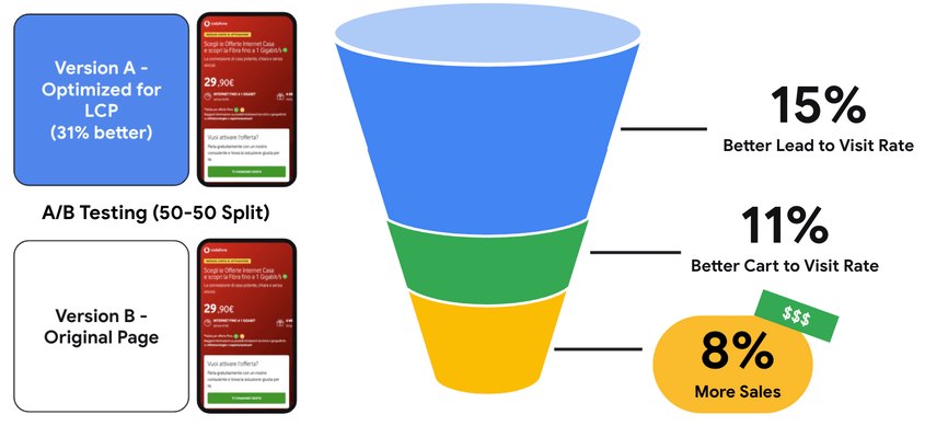 Vodafone - Case Study Core Web Vitals