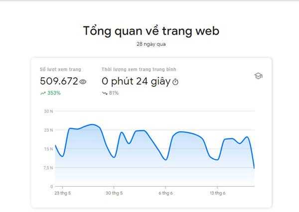 Số lượt xem trang và thời gian xem trung bình trong Search Console Insight
