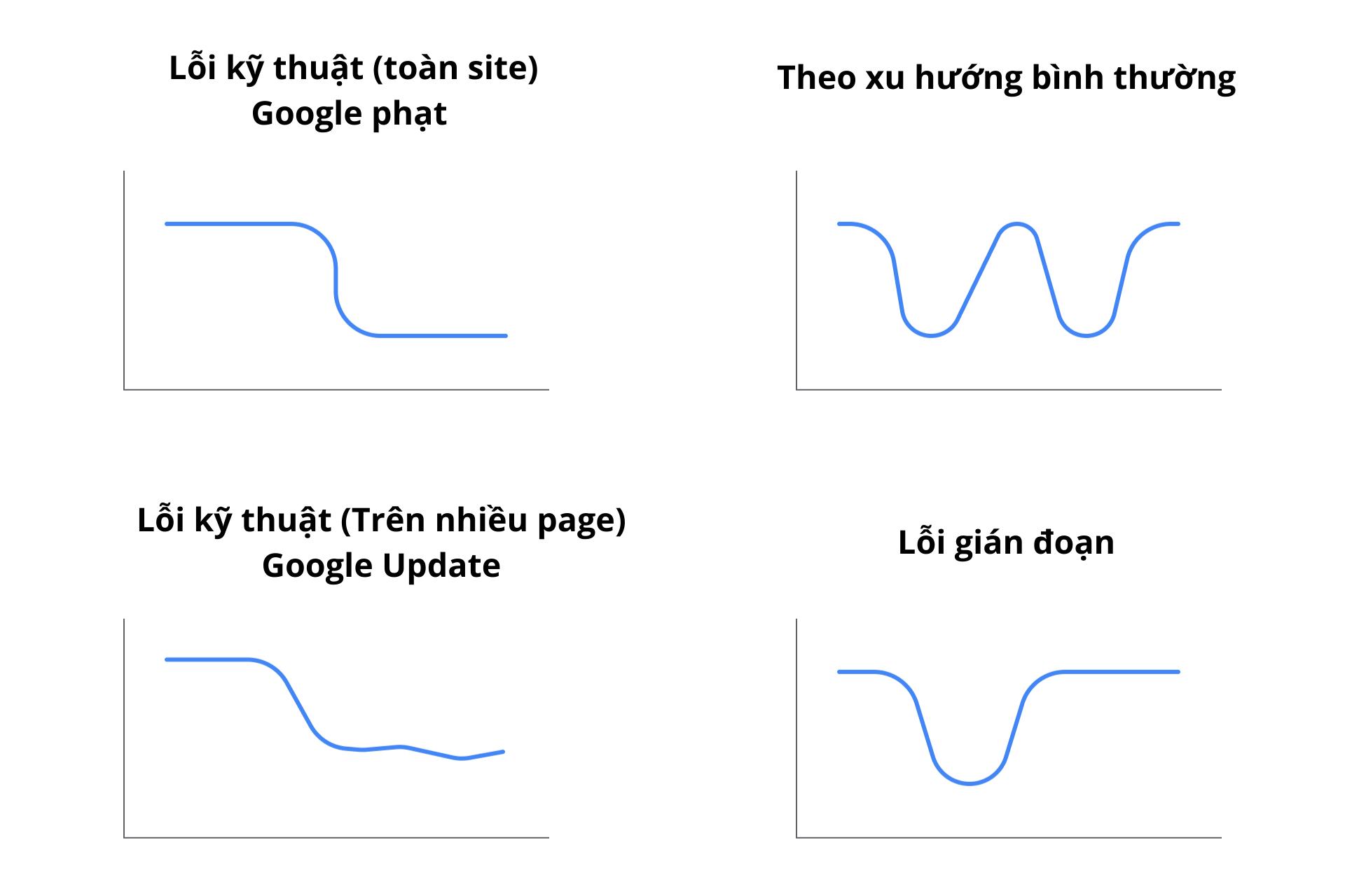 Các dạng biểu đồ biểu chưng cho các lý do sụt giảm traffic thường thấy