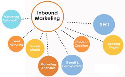Inbound Marketing Executive