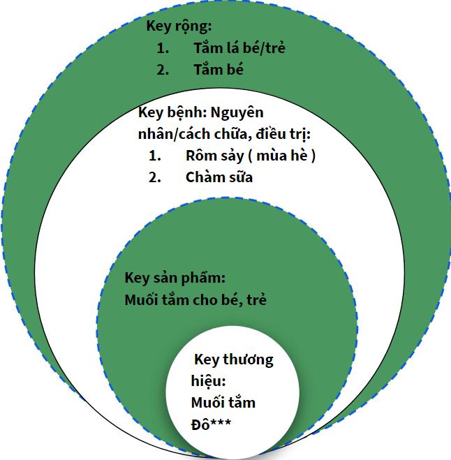 Bộ key chiến lược từ khóa