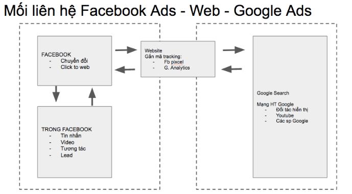 Chiến lược phát triển tài khoản quảng cáo