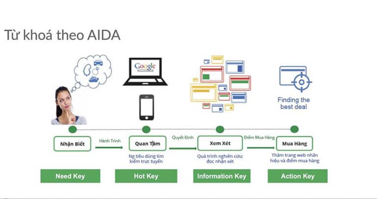 Áp dụng hành trình khách hàng AIDA trong làm SEO