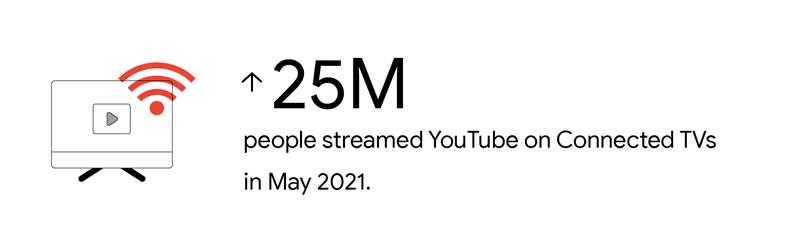 25 triệu người sử dụng youtube trên smart TV