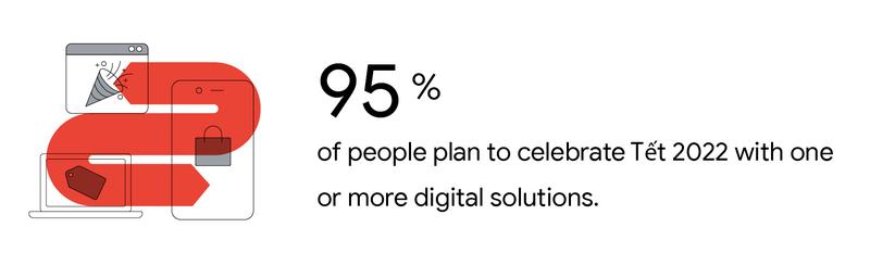 95% người sử dụng smart TV